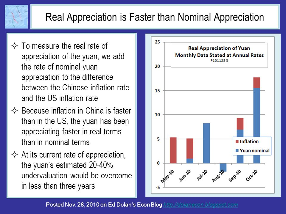 Real Appreciation is Faster than Nominal Appreciation To measure the real rate of appreciation of the yuan, we add the rate of nominal yuan appreciation to the difference between the Chinese inflation rate and the US inflation rate Because inflation in China is faster than in the US, the yuan has been appreciating faster in real terms than in nominal terms At its current rate of appreciation, the yuans estimated 20-40% undervaluation would be overcome in less than three years Posted Nov.