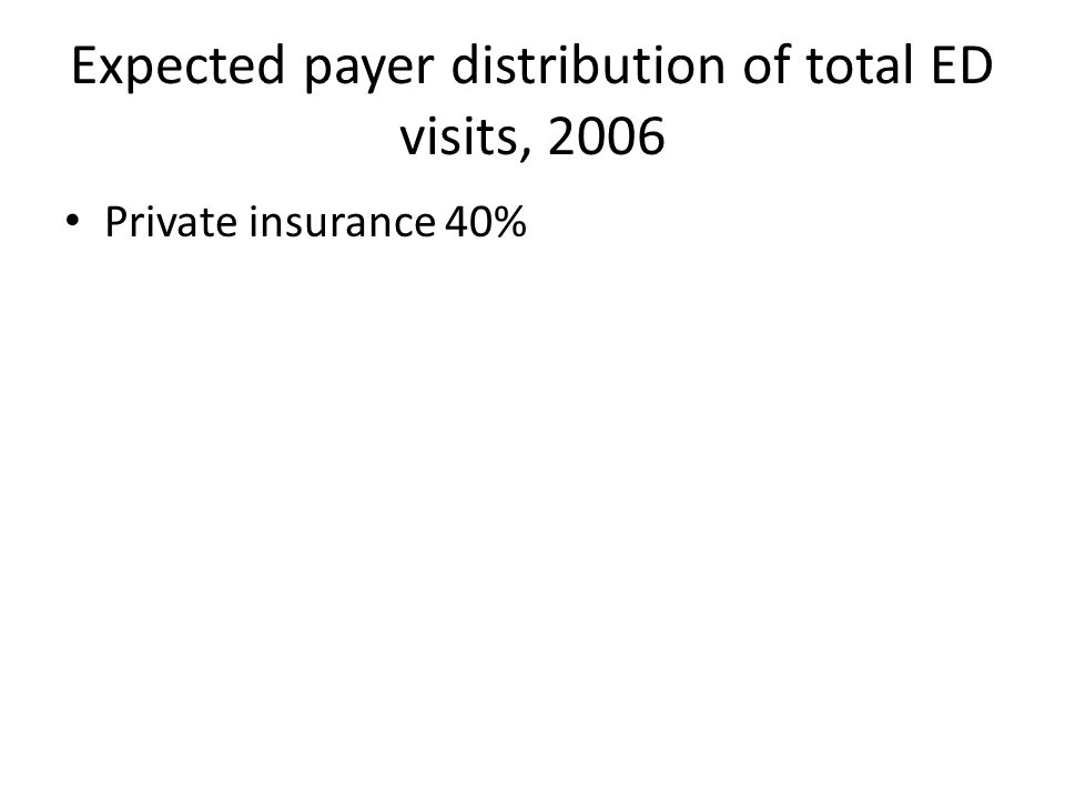 Expected payer distribution of total ED visits, 2006 Private insurance 40%
