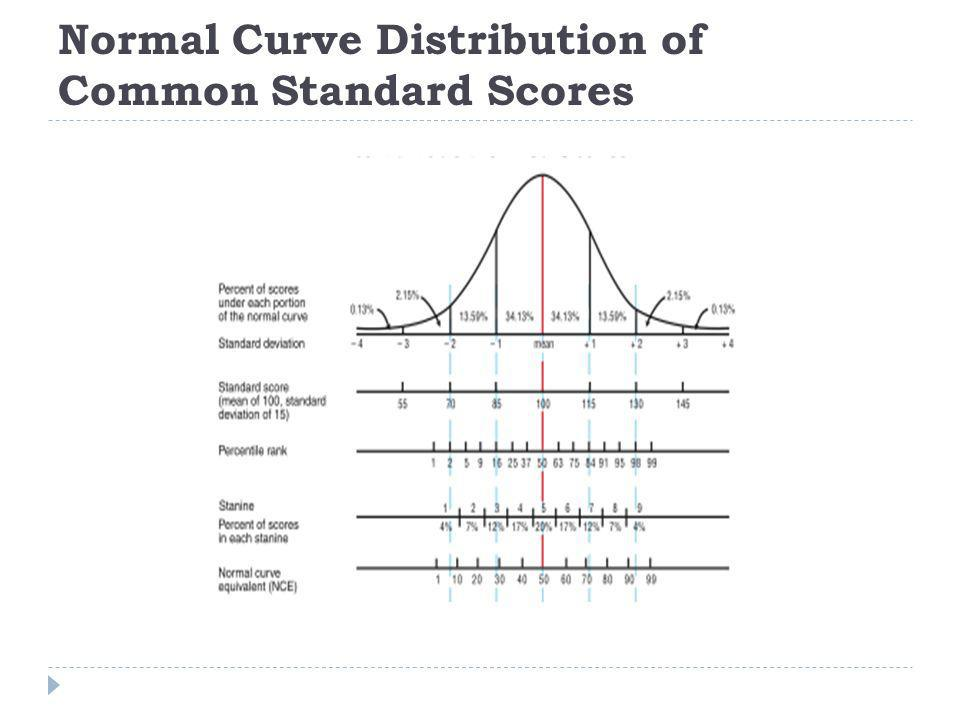 Normal Curve Distribution of Common Standard Scores