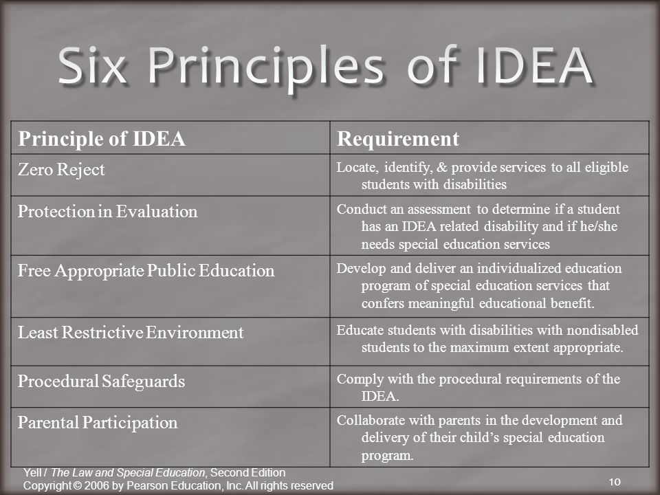 Principle of IDEARequirement Zero Reject Locate, identify, & provide services to all eligible students with disabilities Protection in Evaluation Conduct an assessment to determine if a student has an IDEA related disability and if he/she needs special education services Free Appropriate Public Education Develop and deliver an individualized education program of special education services that confers meaningful educational benefit.