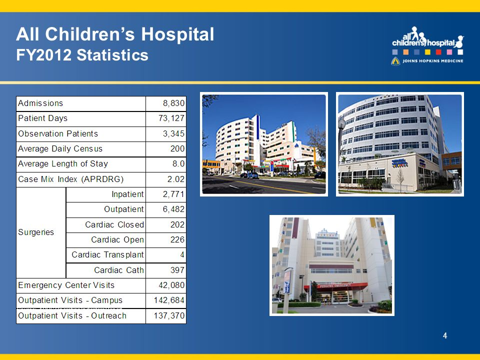 Source: ACHS Operating Indicators Report All Childrens Hospital FY2012 Statistics 4