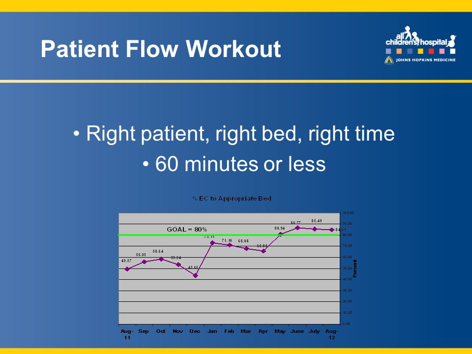 Patient Flow Workout Right patient, right bed, right time 60 minutes or less