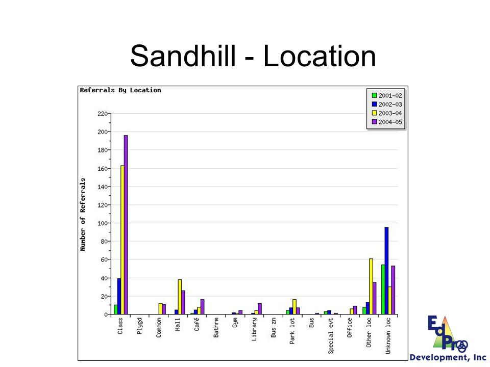 Sandhill - Problem Behavior