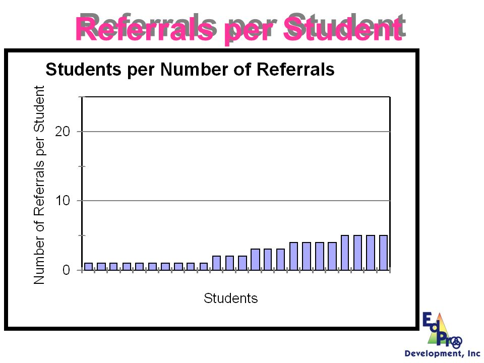 Referrals per Student Who is contributing to the problem