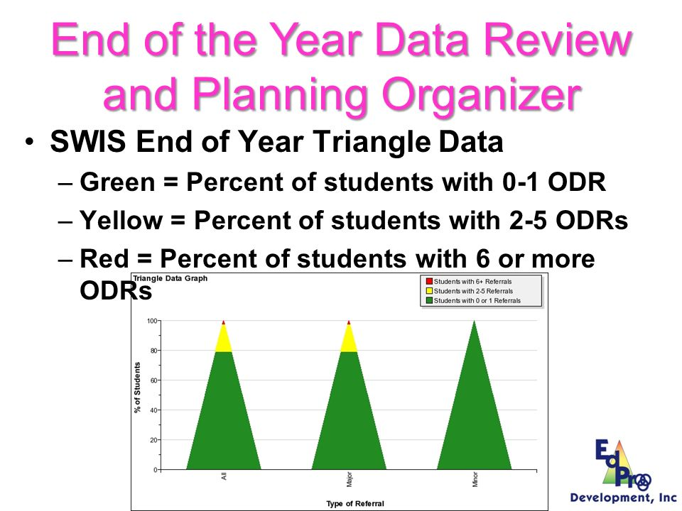 End of year SWIS data includes: –Major problem behaviors –Location of problem behaviors –When problem behaviors are occurring –Suspensions/expulsions –SWIS triangle data End of the Year Data Review and Planning Organizer