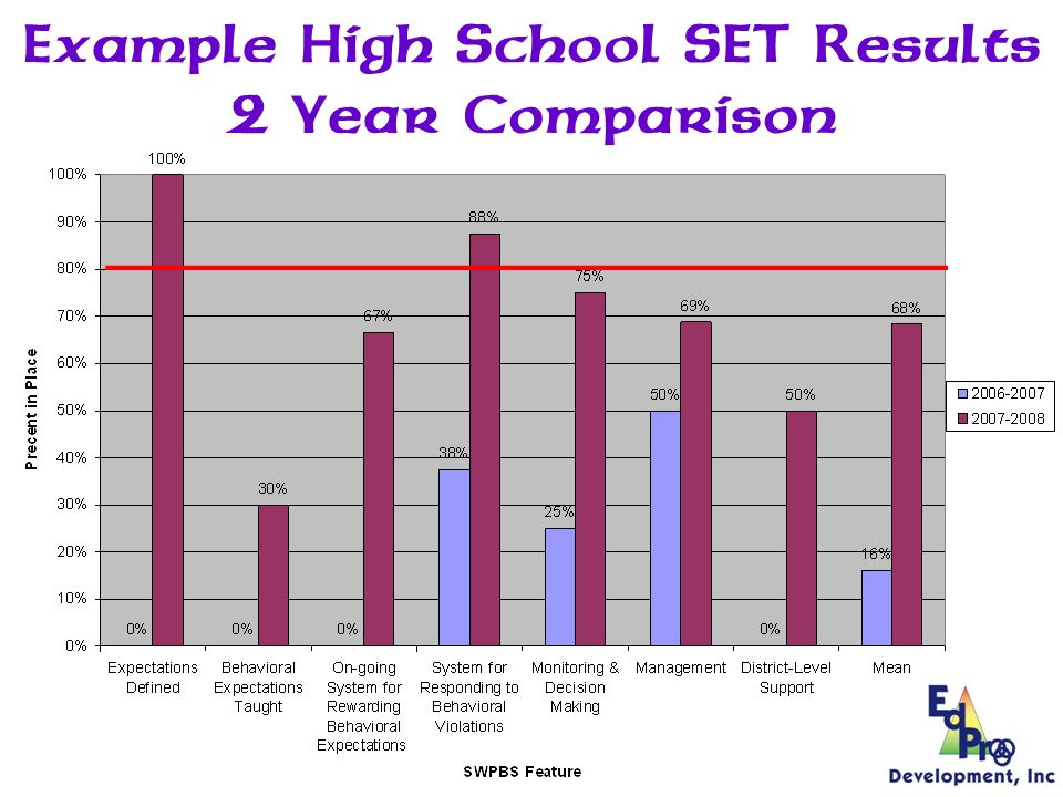 Example Elementary School SET Results 2 Year Comparison 80/80 Criteria
