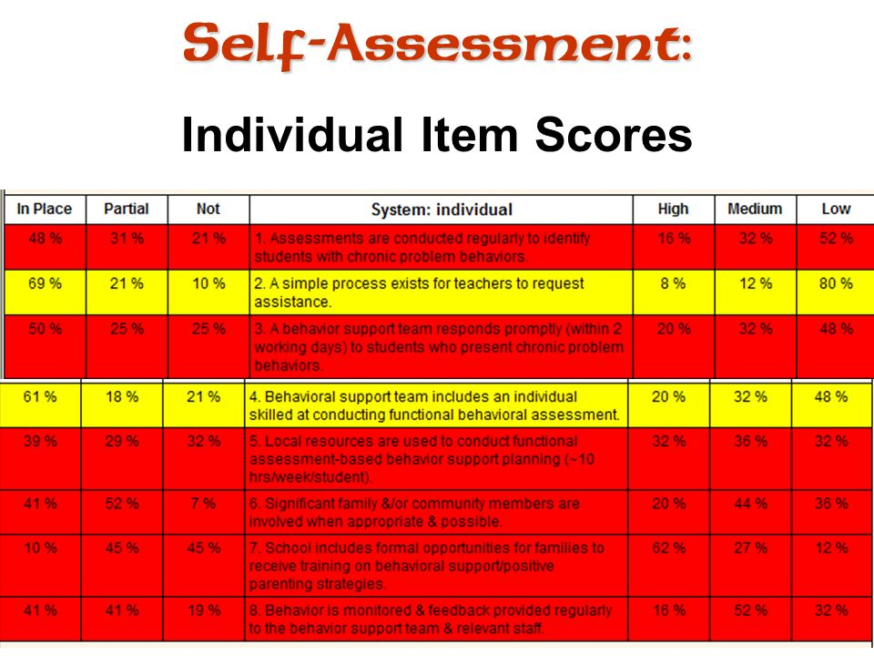 Self-Assessment: