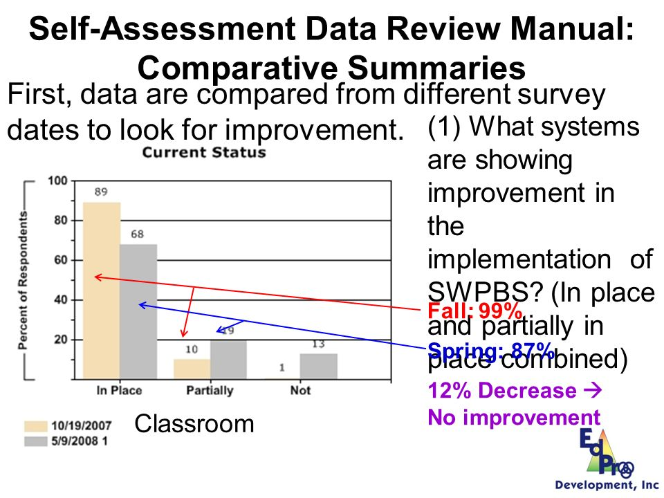 Non-Classroom Self-Assessment Data Review Manual: Comparative Summaries First, data are compared from different survey dates to look for improvement.