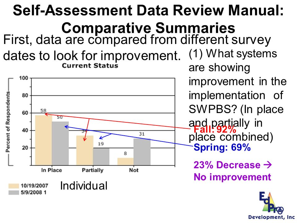Classroom Self-Assessment Data Review Manual: Comparative Summaries First, data are compared from different survey dates to look for improvement.