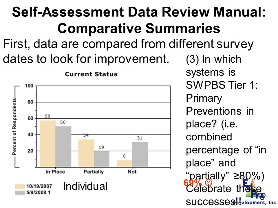 Self-Assessment Data Review Manual: Comparative Summaries First, data are compared from different survey dates to look for improvement.