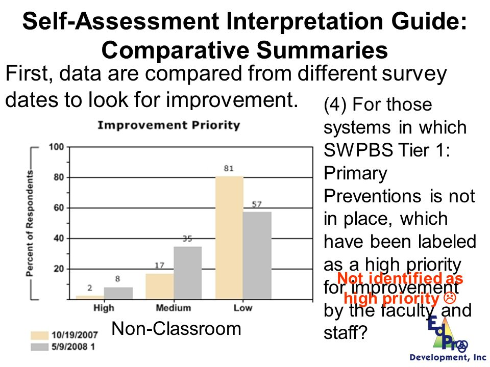 Self-Assessment Data Review Manual: Comparative Summaries (4) For those systems in which SWPBS Tier 1: Primary Preventions is not in place, which have been labeled as a high priority for improvement by the faculty and staff.