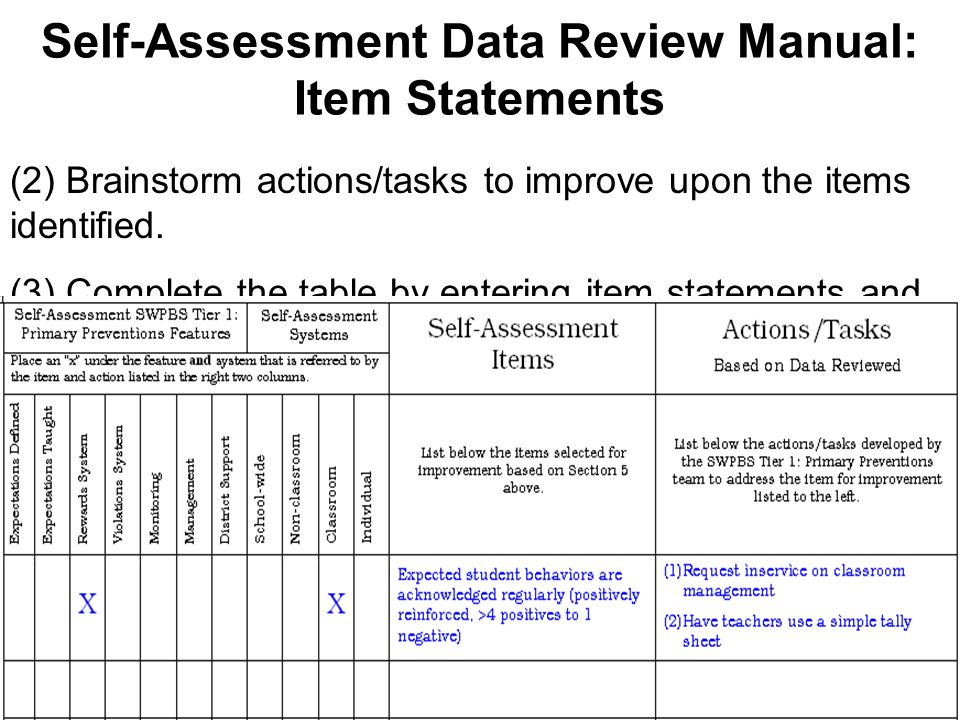 Self-Assessment Interpretation Guide: Item Statements (1) Identify the item statements associated with the features labeled for improvement.