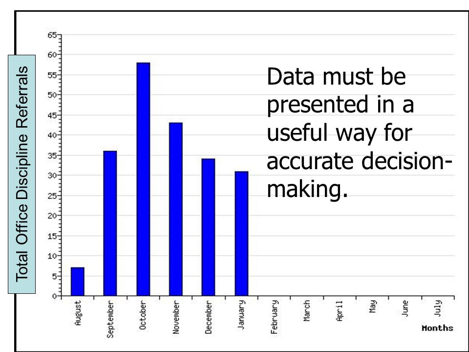 Organizing Data for Decision-making Compare data across time Moving from counts to count/month