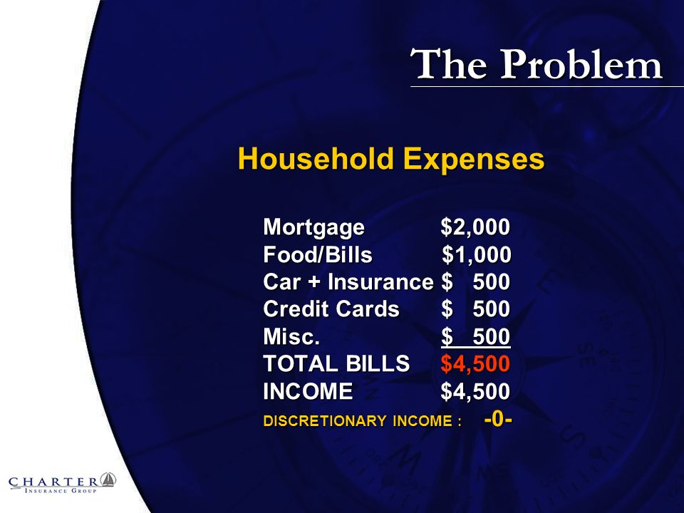 The Problem Household Expenses Mortgage $2,000 Food/Bills $1,000 Car + Insurance$ 500 Credit Cards$ 500 Misc.$ 500 TOTAL BILLS $4,500 INCOME $4,500 DISCRETIONARY INCOME : -0-
