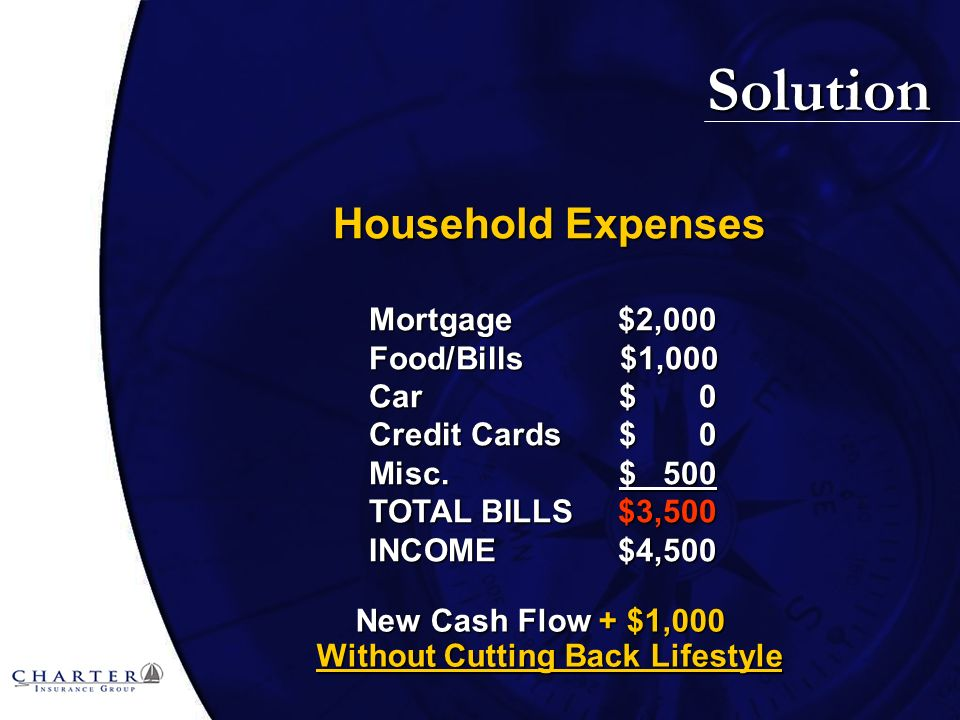Solution New Cash Flow + $1,000 Without Cutting Back Lifestyle Household Expenses Mortgage $2,000 Food/Bills $1,000 Car$ 0 Credit Cards$ 0 Misc.$ 500 TOTAL BILLS $3,500 INCOME $4,500