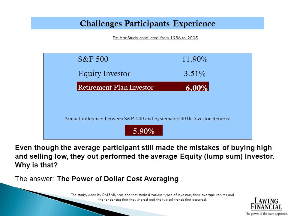 Challenges Participants Experience Dalbar Study conducted from 1986 to 2005 S&P % Equity Investor3.51% Retirement Plan Investor 6.00% Annual difference between S&P 500 and Systematic/401k Investor Returns: 5.90% The study, done by DALBAR, was one that studied various types of investors, their average returns and the tendencies that they shared and the typical trends that occurred.