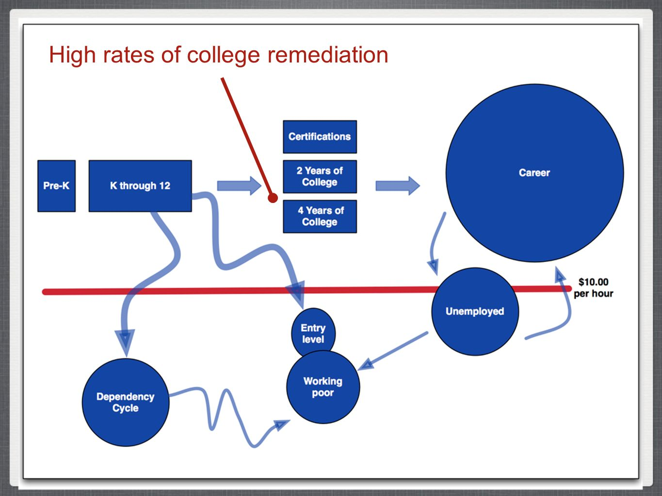 High rates of college remediation