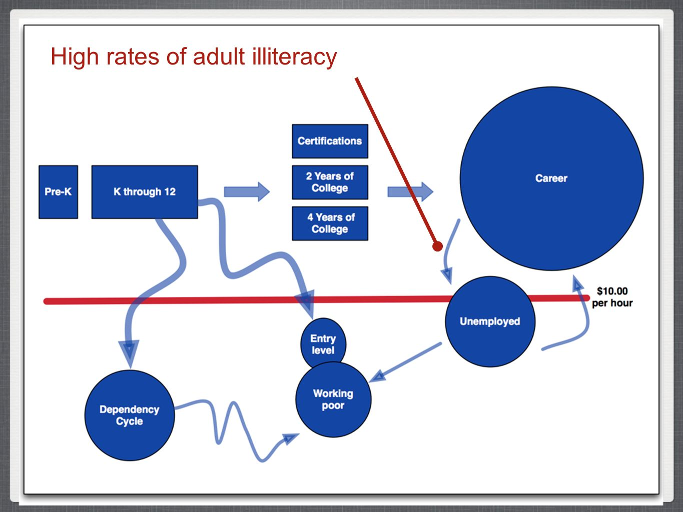 High rates of adult illiteracy