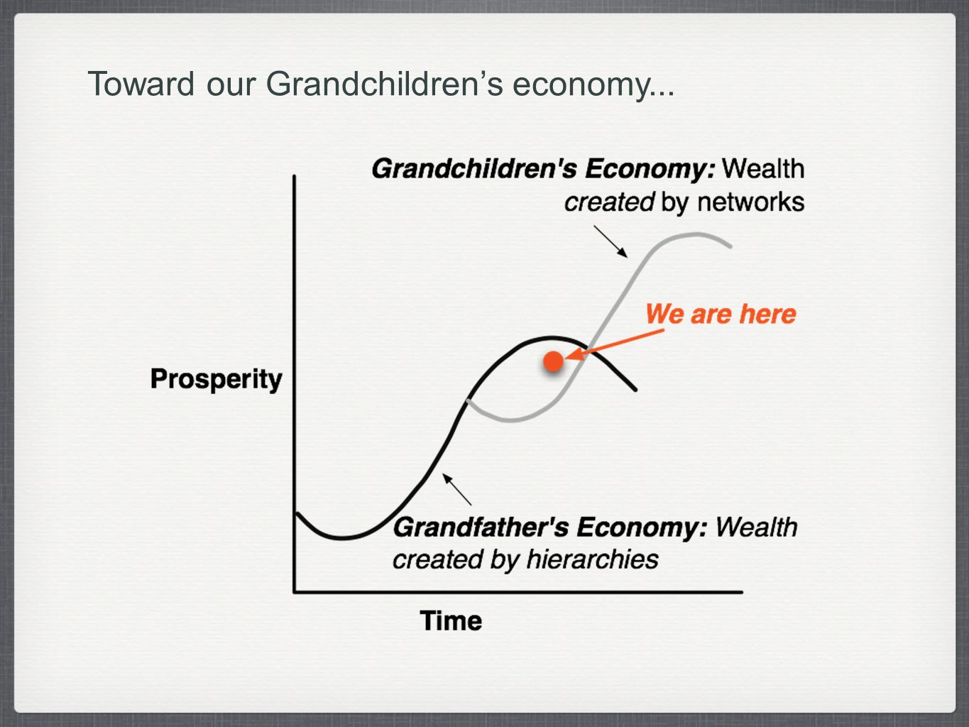 Toward our Grandchildrens economy...
