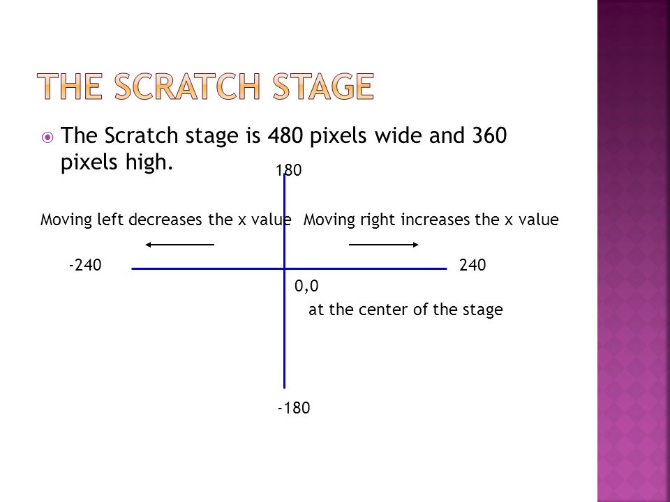 The Scratch stage is 480 pixels wide and 360 pixels high.