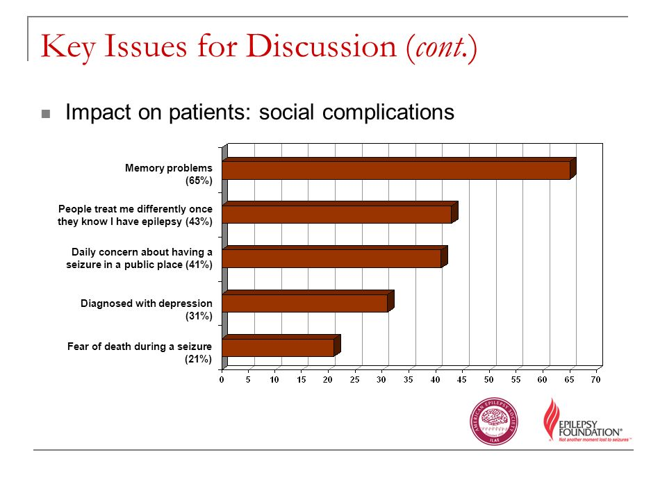 Key Issues for Discussion (cont.) Impact on patients: social complications Memory problems (65%) People treat me differently once they know I have epilepsy (43%) Daily concern about having a seizure in a public place (41%) Diagnosed with depression (31%) Fear of death during a seizure (21%)
