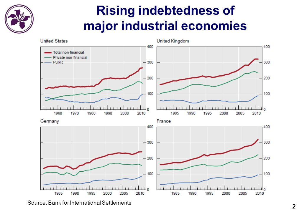 2 Rising indebtedness of major industrial economies Source: Bank for International Settlements