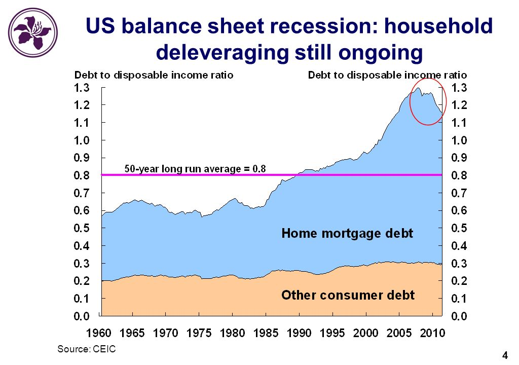 4 US balance sheet recession: household deleveraging still ongoing Source: CEIC