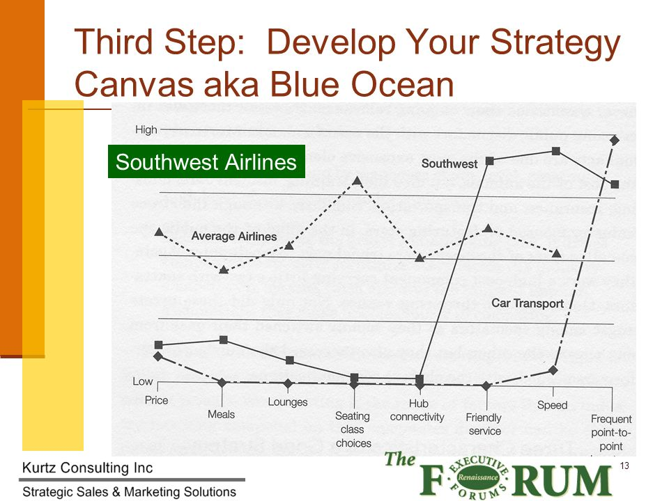 Kurtz Consulting Inc 13 Third Step: Develop Your Strategy Canvas aka Blue Ocean Southwest Airlines