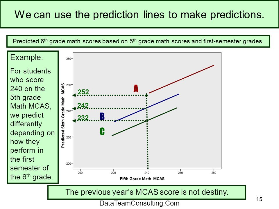 15 We can use the prediction lines to make predictions.