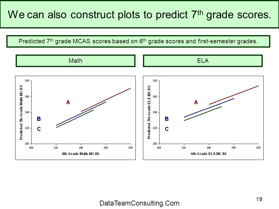 19 We can also construct plots to predict 7 th grade scores.