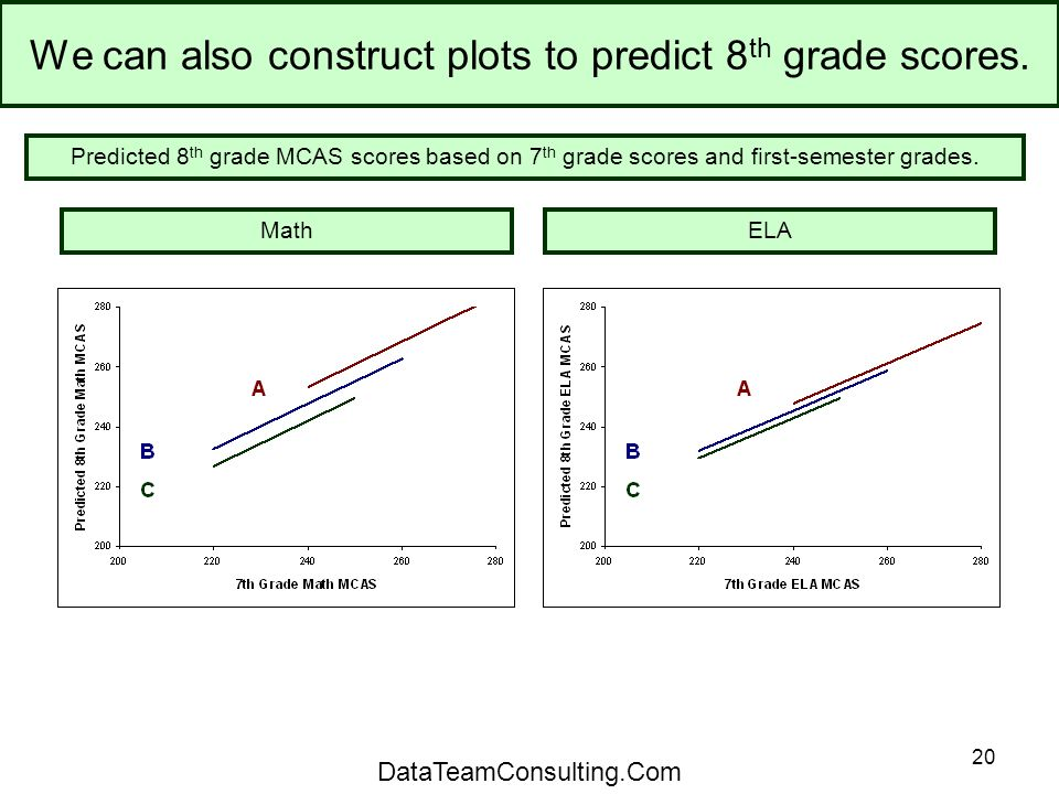 20 We can also construct plots to predict 8 th grade scores.