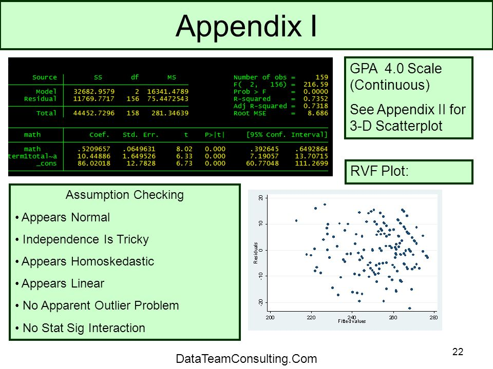 22 Appendix I Assumption Checking Appears Normal Independence Is Tricky Appears Homoskedastic Appears Linear No Apparent Outlier Problem No Stat Sig Interaction GPA 4.0 Scale (Continuous) See Appendix II for 3-D Scatterplot RVF Plot: DataTeamConsulting.Com