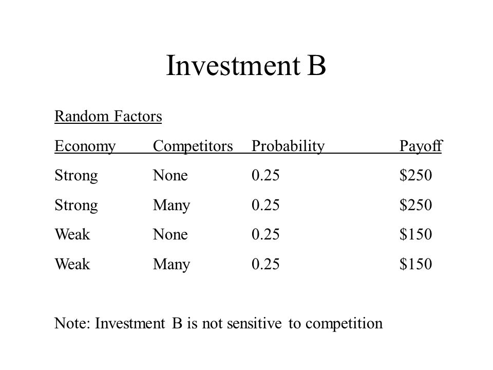 Investment B Random Factors EconomyCompetitorsProbabilityPayoff StrongNone0.25$250 StrongMany0.25$250 WeakNone0.25$150 WeakMany0.25$150 Note: Investment B is not sensitive to competition