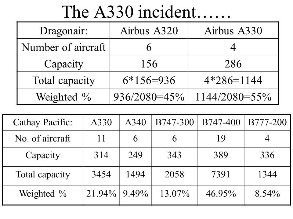 The A330 incident…… Dragonair:Airbus A320Airbus A330 Number of aircraft64 Capacity Total capacity6*156=9364*286=1144 Weighted %936/2080=45%1144/2080=55% Cathay Pacific:A330A340B B B No.