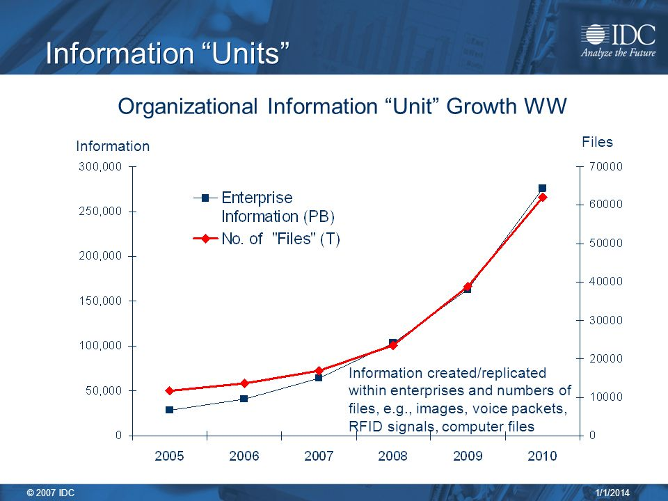 1/1/2014 © 2007 IDC Organizational Information Unit Growth WW Information Files Information Units Information created/replicated within enterprises and numbers of files, e.g., images, voice packets, RFID signals, computer files