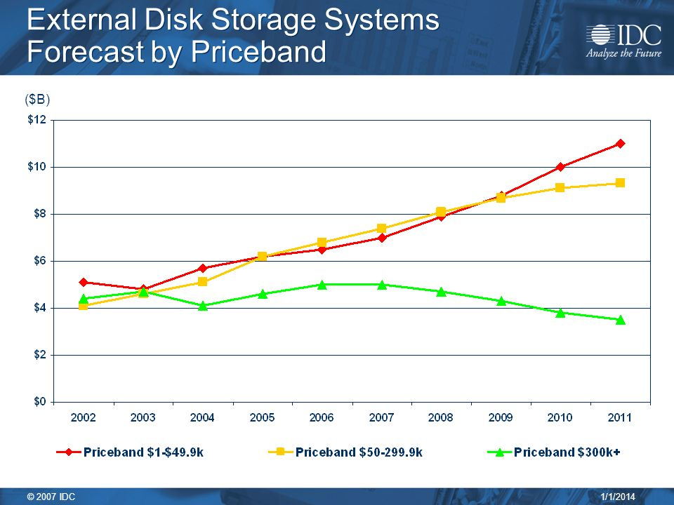 1/1/2014 © 2007 IDC External Disk Storage Systems Forecast by Priceband ($B)