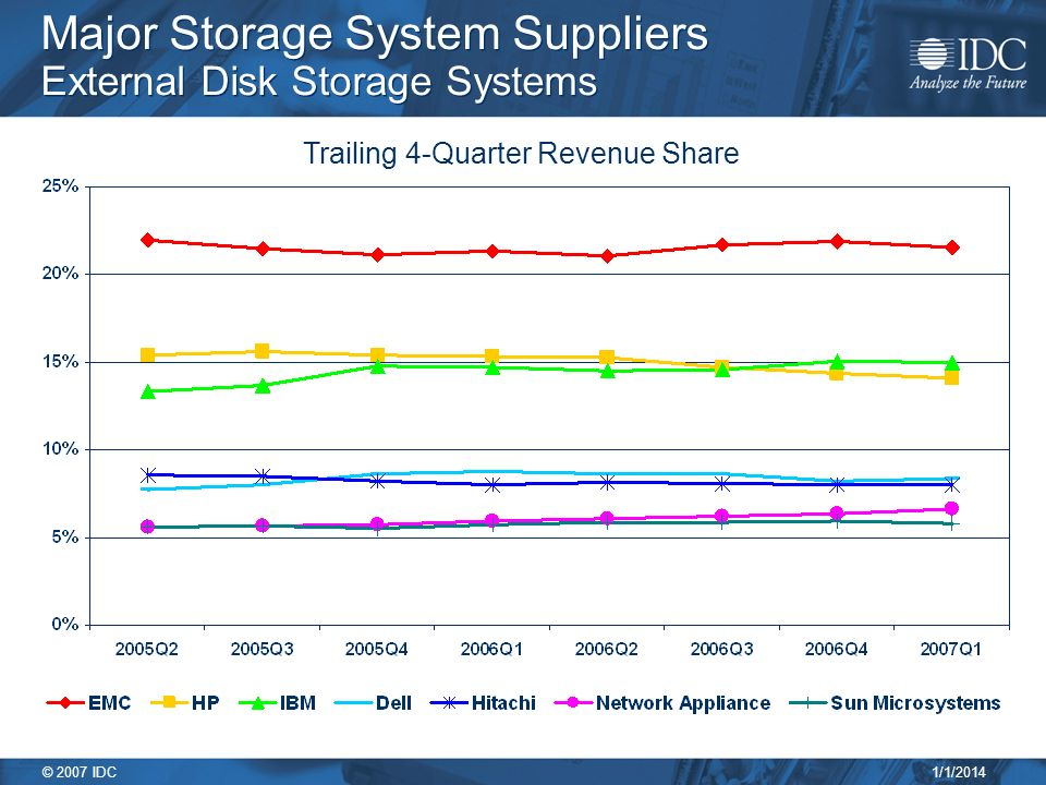 1/1/2014 © 2007 IDC Major Storage System Suppliers External Disk Storage Systems Trailing 4-Quarter Revenue Share