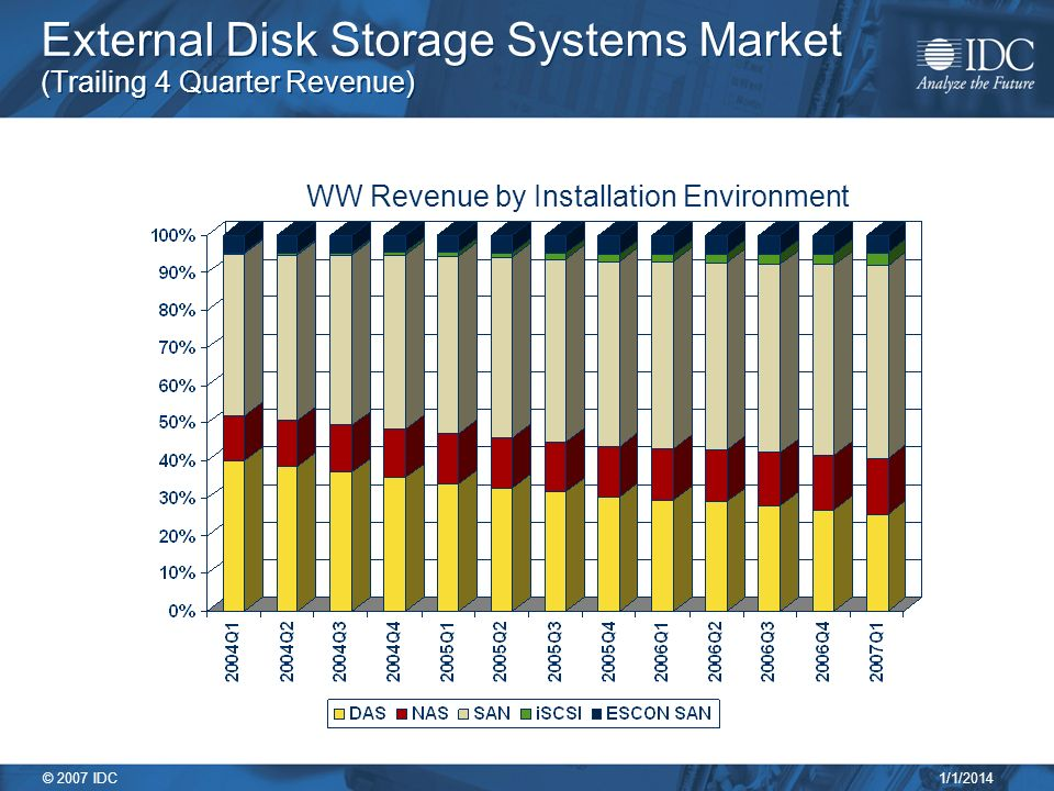 1/1/2014 © 2007 IDC External Disk Storage Systems Market (Trailing 4 Quarter Revenue) WW Revenue by Installation Environment