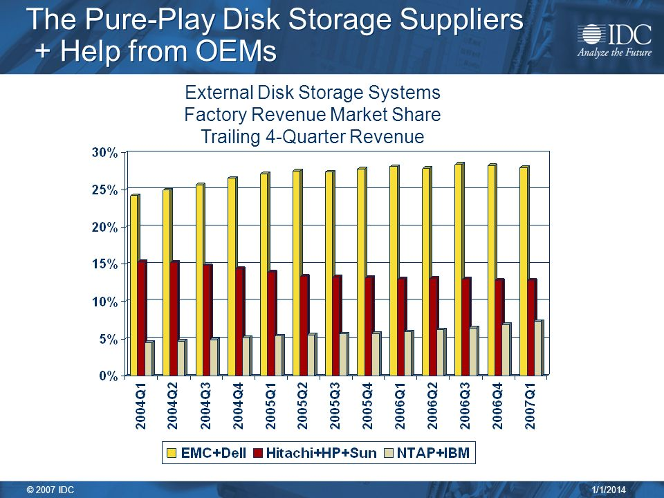 1/1/2014 © 2007 IDC The Pure-Play Disk Storage Suppliers + Help from OEMs External Disk Storage Systems Factory Revenue Market Share Trailing 4-Quarter Revenue