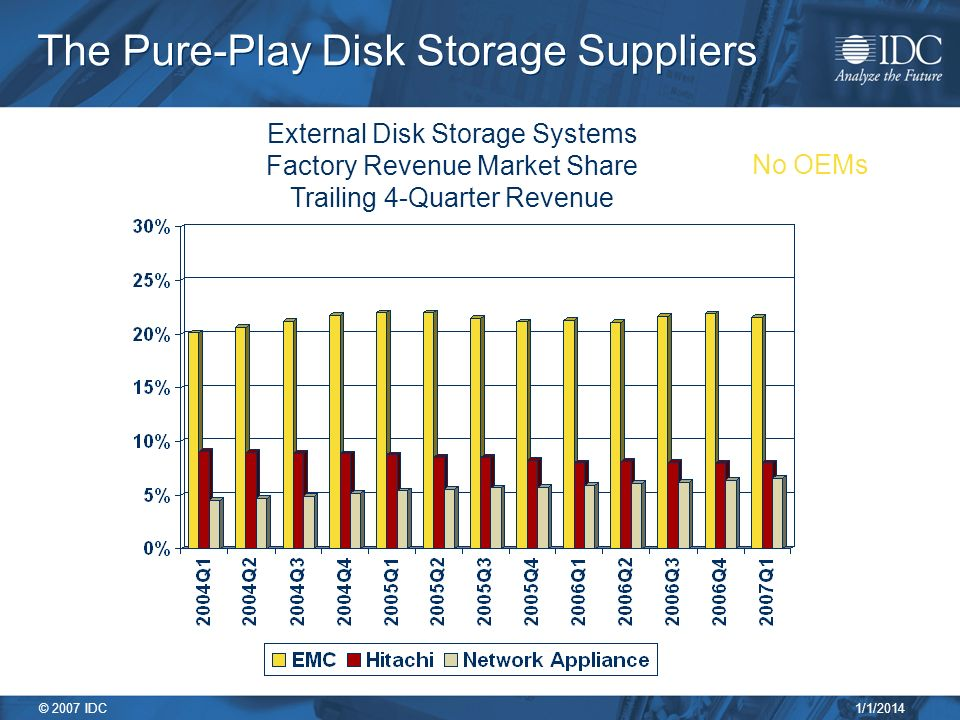 1/1/2014 © 2007 IDC The Pure-Play Disk Storage Suppliers External Disk Storage Systems Factory Revenue Market Share Trailing 4-Quarter Revenue No OEMs