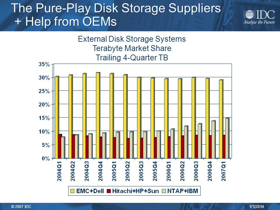1/1/2014 © 2007 IDC The Pure-Play Disk Storage Suppliers + Help from OEMs External Disk Storage Systems Terabyte Market Share Trailing 4-Quarter TB