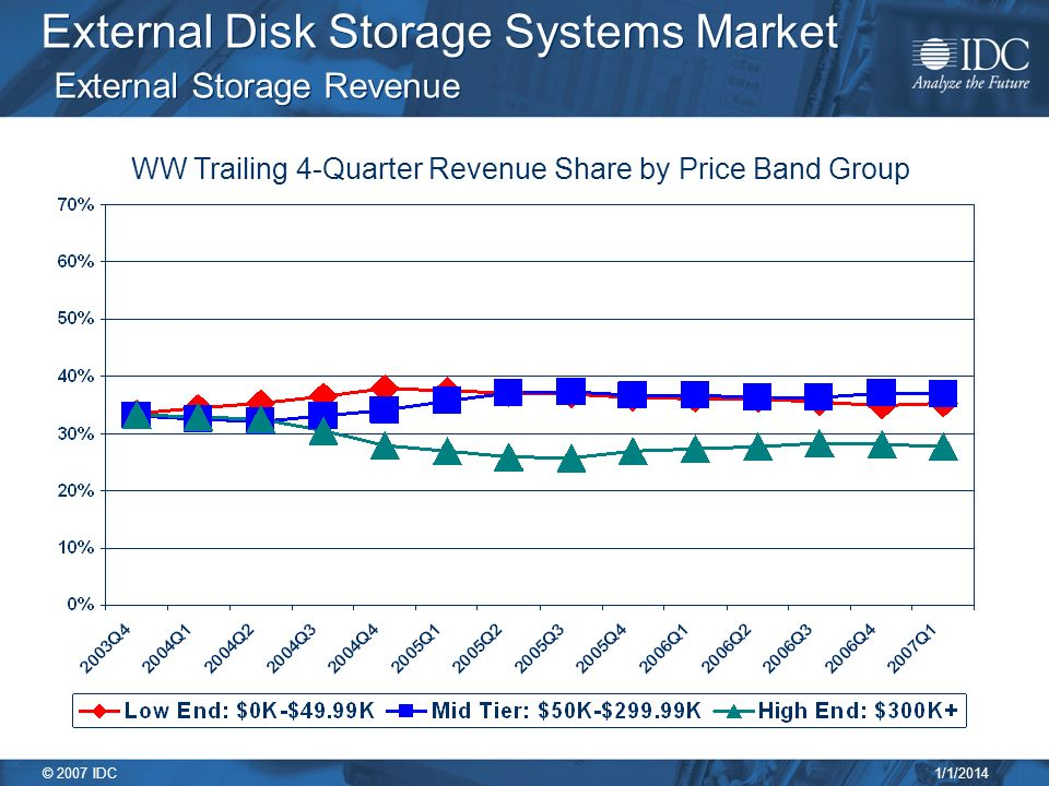 1/1/2014 © 2007 IDC External Disk Storage Systems Market External Storage Revenue WW Trailing 4-Quarter Revenue Share by Price Band Group