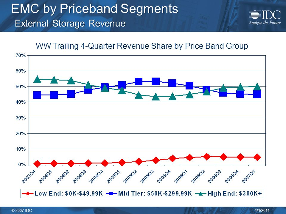 1/1/2014 © 2007 IDC EMC by Priceband Segments External Storage Revenue WW Trailing 4-Quarter Revenue Share by Price Band Group