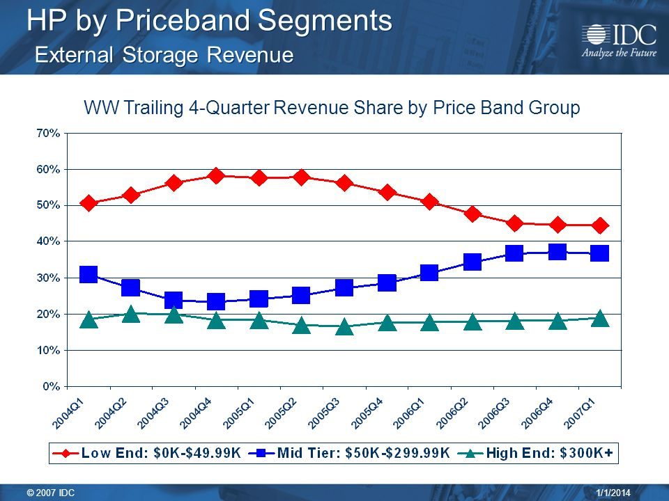 1/1/2014 © 2007 IDC HP by Priceband Segments External Storage Revenue WW Trailing 4-Quarter Revenue Share by Price Band Group