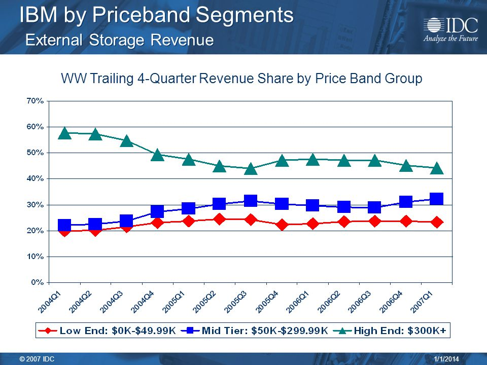 1/1/2014 © 2007 IDC IBM by Priceband Segments External Storage Revenue WW Trailing 4-Quarter Revenue Share by Price Band Group