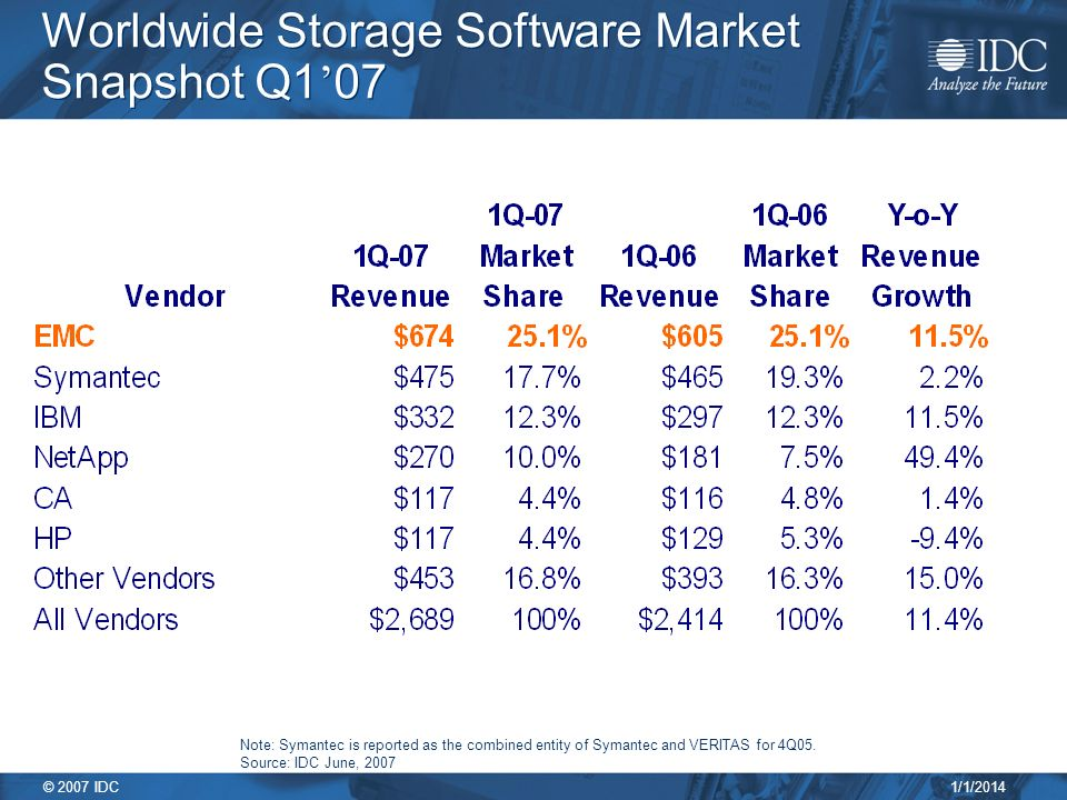 1/1/2014 © 2007 IDC Worldwide Storage Software Market Snapshot Q1 07 Note: Symantec is reported as the combined entity of Symantec and VERITAS for 4Q05.
