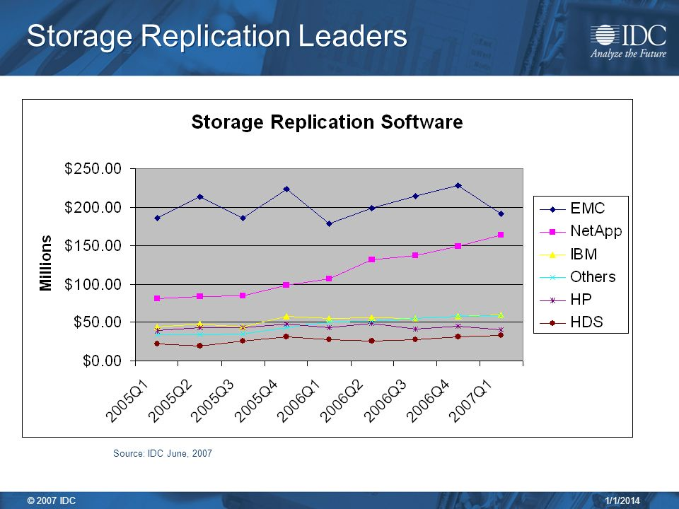 1/1/2014 © 2007 IDC Storage Replication Leaders Source: IDC June, 2007