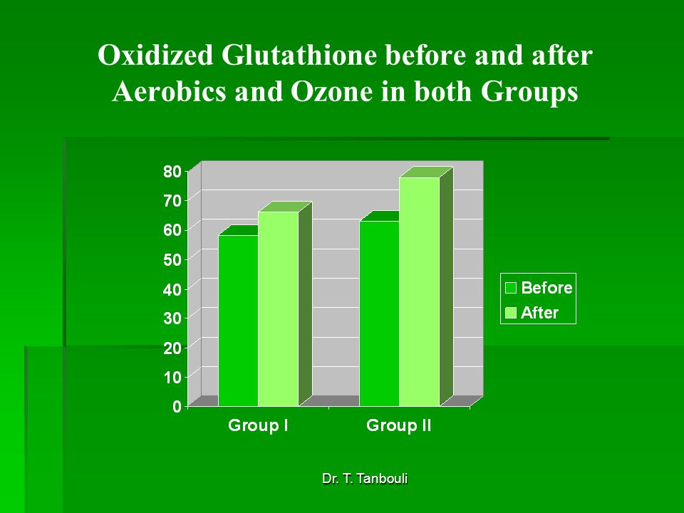Dr. T. Tanbouli Oxidized Glutathione before and after Aerobics and Ozone in both Groups