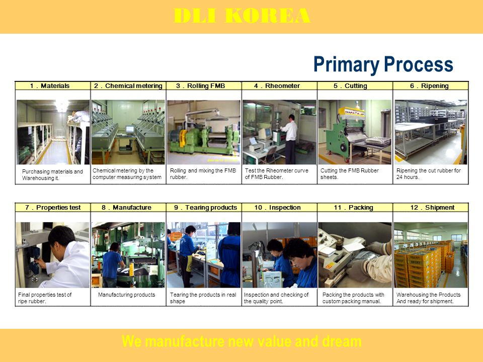 Primary Process DLI KOREA 1Materials 9Tearing products 3Rolling FMB4Rheometer5Cutting6Ripening 7Properties test8Manufacture 2Chemical metering 10Inspection11Packing12Shipment Purchasing materials and Warehousing it.