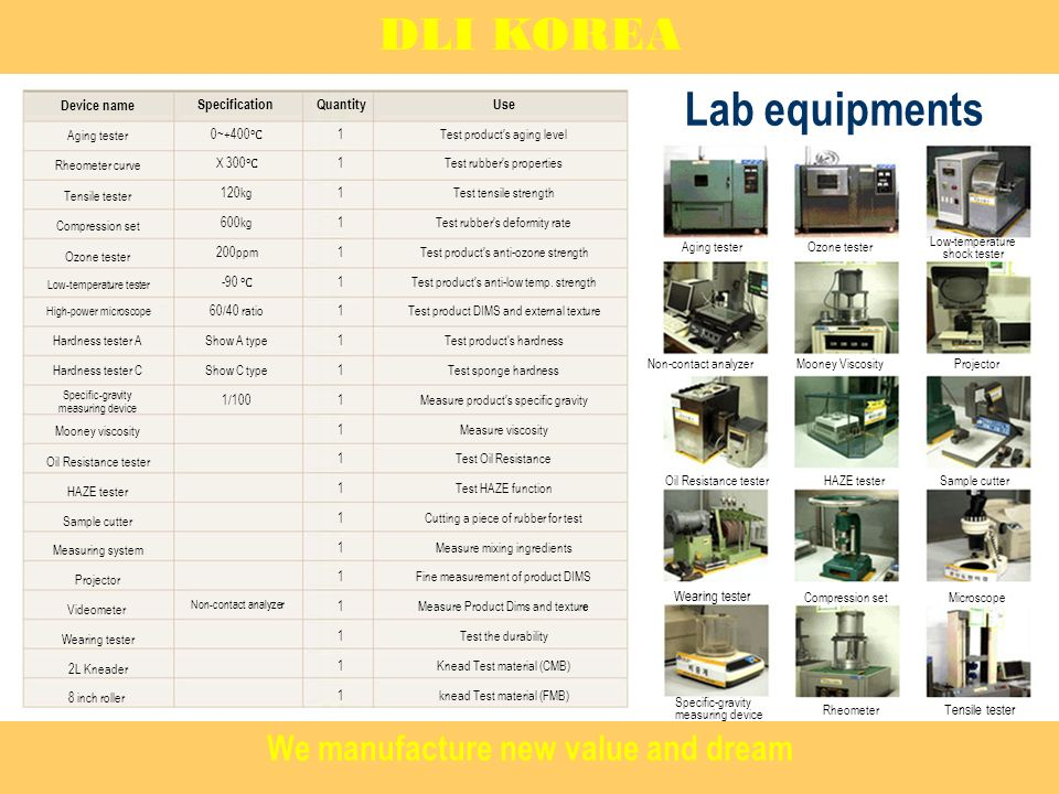 DLI KOREA Projector Ozone tester Low-temperature shock tester Non-contact analyzer Oil Resistance tester Wearing tester Specific-gravity measuring device Mooney Viscosity HAZE tester Compression set Rheometer Sample cutter Aging tester Microscope Tensile tester Device name Aging tester Rheometer curve Tensile tester Compression set Ozone tester Low-temperature tester High-power microscope Hardness tester A Hardness tester C Specific-gravity measuring device Mooney viscosity Oil Resistance tester HAZE tester Sample cutter Measuring system Projector Videometer Wearing tester 2L Kneader 8 inch roller Specification 0~+400 X kg 600kg 200ppm /40 ratio Show A type Show C type 1/100 Non-contact analyzer Quantity 1 Use Test products aging level Test rubbers properties Test tensile strength Test rubbers deformity rate Test products anti-ozone strength Test products anti-low temp.